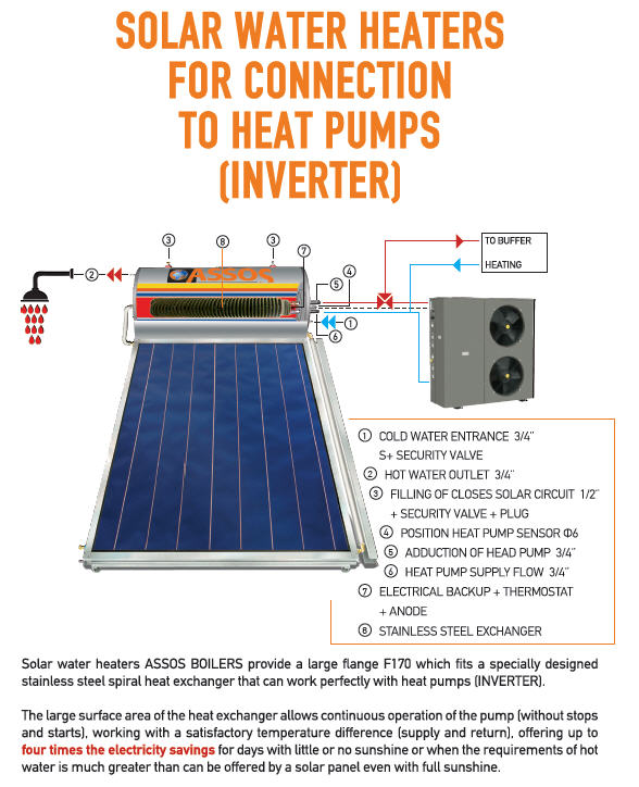Solar Water Heater for connection to Heat Pump