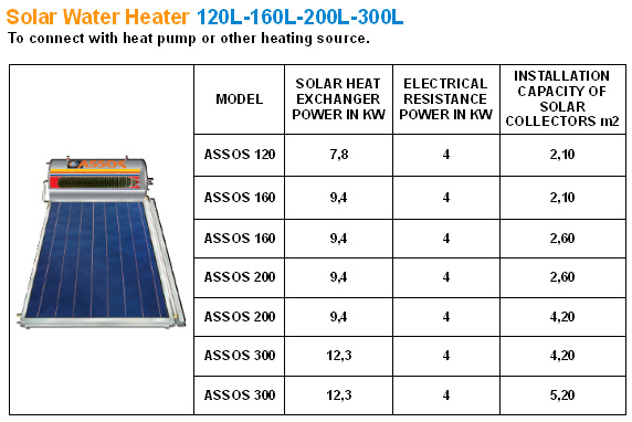 Solar Water Heater to connect with heating source