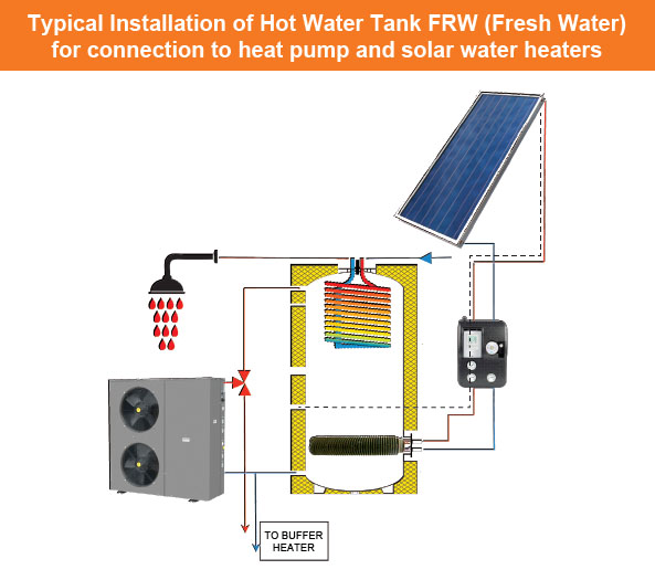 Installation of Hot Water Tank for connection to Heat Pump and solar heater