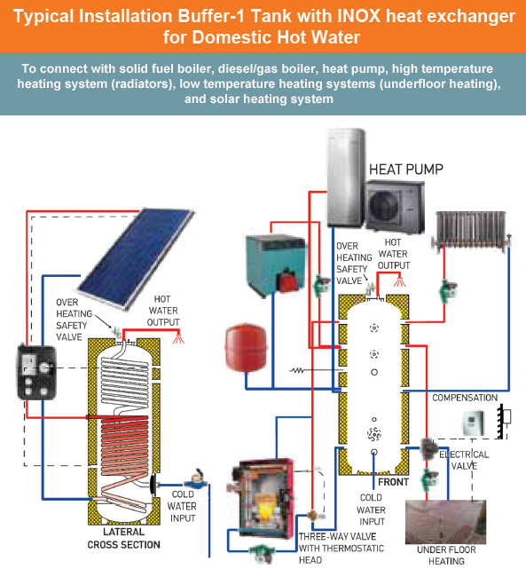 HOT WATER TANKS - BUFFER TANKS - SOLAR WATER HEATERS