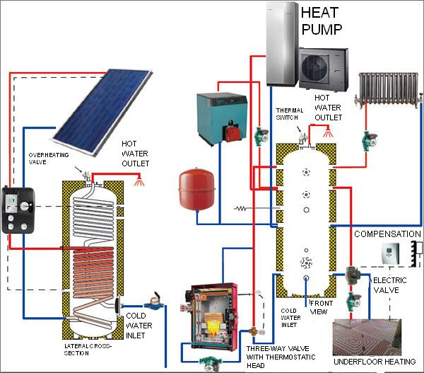 A design procedure for solar heating systems thesis