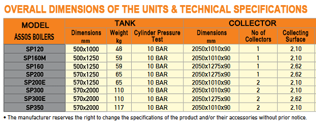 Assos Solar Water Heaters Dimensions